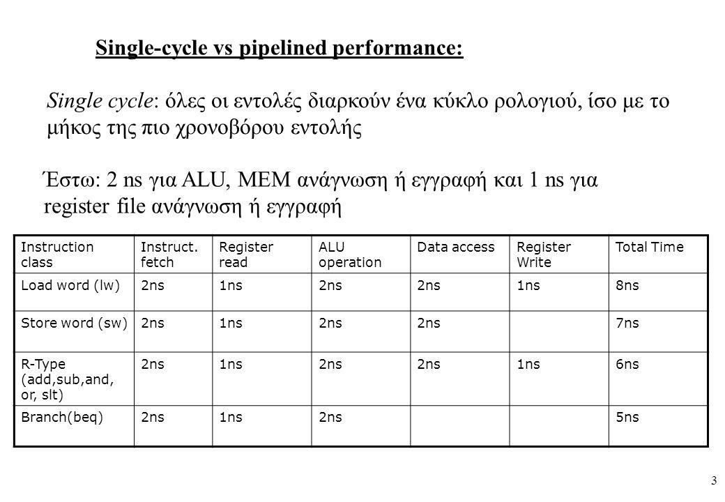 3 Single-cycle vs pipelined performance: Single cycle: όλες οι εντολές διαρκούν ένα κύκλο ρολογιού, ίσο με το μήκος της πιο χρονοβόρου εντολής Έστω: 2 ns για ALU, MEM ανάγνωση ή εγγραφή και 1 ns για register file ανάγνωση ή εγγραφή Instruction class Instruct.