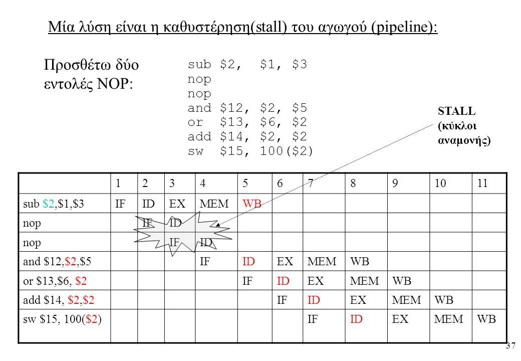 37 Μία λύση είναι η καθυστέρηση(stall) του αγωγού (pipeline): Προσθέτω δύο εντολές NOP: sub $2, $1, $3 nop and $12, $2, $5 or $13, $6, $2 add $14, $2, $2 sw $15, 100($2) 1234567891011 sub $2,$1,$3IFIDEXMEMWB nopIFID nopIFID and $12,$2,$5IFIDEXMEMWB or $13,$6, $2IFIDEXMEMWB add $14, $2,$2IFIDEXMEMWB sw $15, 100($2)IFIDEXMEMWB STALL (κύκλοι αναμονής)