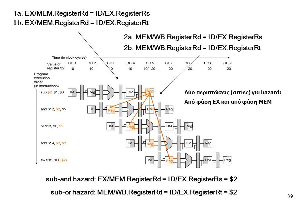 39 1a. EX/MEM.RegisterRd = ID/EX.RegisterRs 1b. EX/MEM.RegisterRd = ID/EX.RegisterRt 2a. MEM/WB.RegisterRd = ID/EX.RegisterRs 2b. MEM/WB.RegisterRd =
