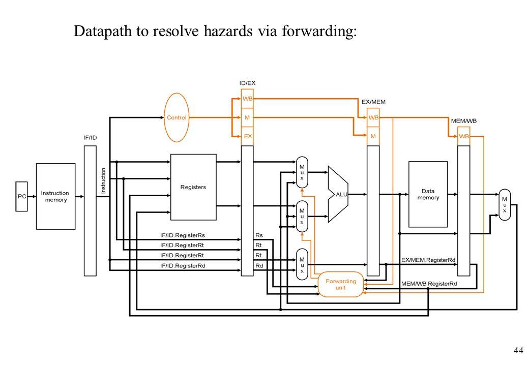 44 Datapath to resolve hazards via forwarding: