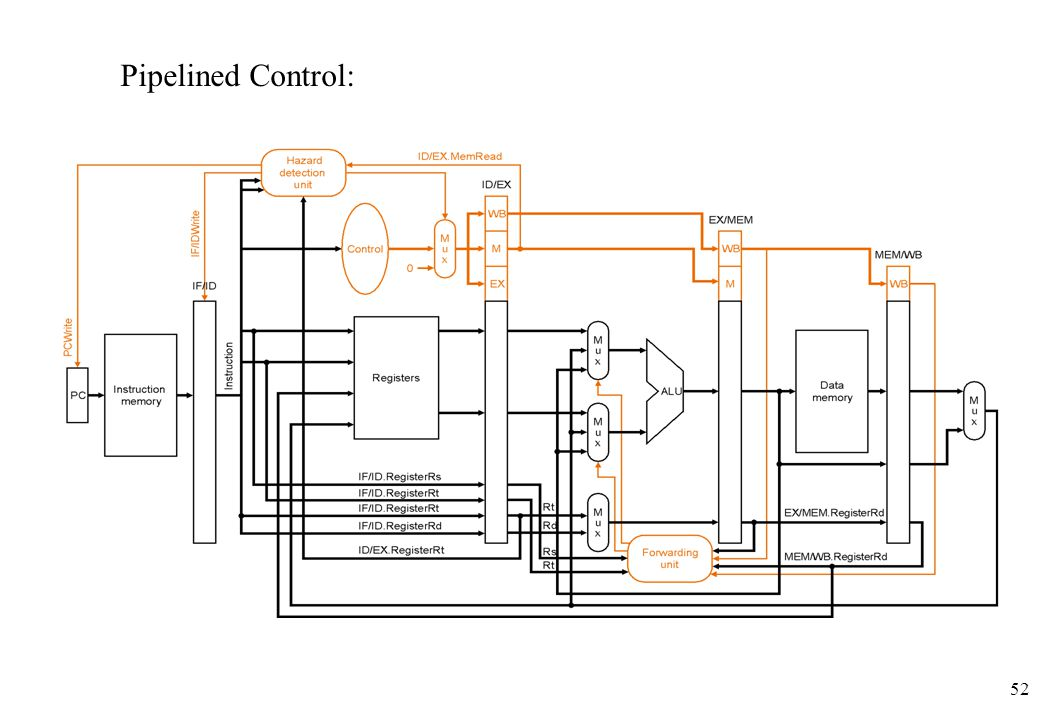 52 Pipelined Control: