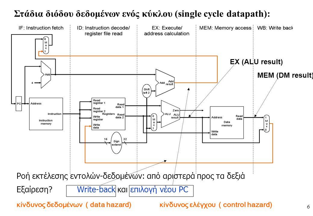 6 Στάδια διόδου δεδομένων ενός κύκλου (single cycle datapath): Ροή εκτέλεσης εντολών-δεδομένων: από αριστερά προς τα δεξιά Εξαίρεση? Write-back και επ