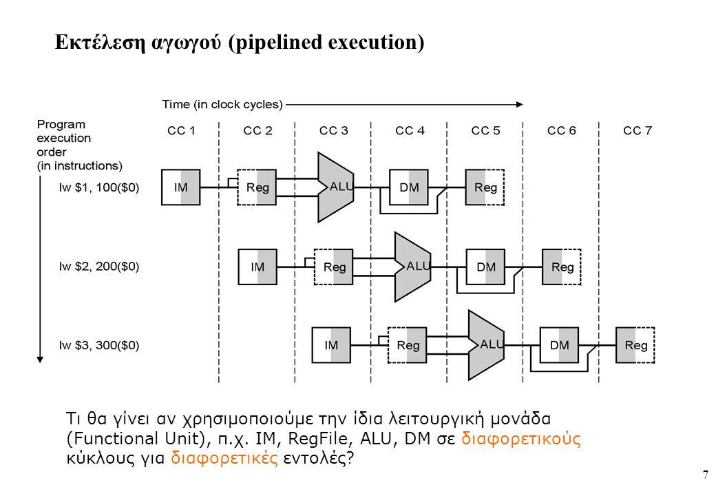 7 Εκτέλεση αγωγού (pipelined execution) Τι θα γίνει αν χρησιμοποιούμε την ίδια λειτουργική μονάδα (Functional Unit), π.χ. IM, RegFile, ALU, DM σε διαφ