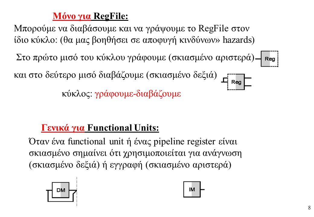 8 Μπορούμε να διαβάσουμε και να γράψουμε το RegFile στον ίδιο κύκλο: (θα μας βοηθήσει σε αποφυγή κινδύνων» hazards) Στο πρώτο μισό του κύκλου γράφουμε (σκιασμένο αριστερά) και στο δεύτερο μισό διαβάζουμε (σκιασμένο δεξιά) Όταν ένα functional unit ή ένας pipeline register είναι σκιασμένο σημαίνει ότι χρησιμοποιείται για ανάγνωση (σκιασμένο δεξιά) ή εγγραφή (σκιασμένο αριστερά) κύκλος: γράφουμε-διαβάζουμε Mόνο για RegFile: Γενικά για Functional Units: