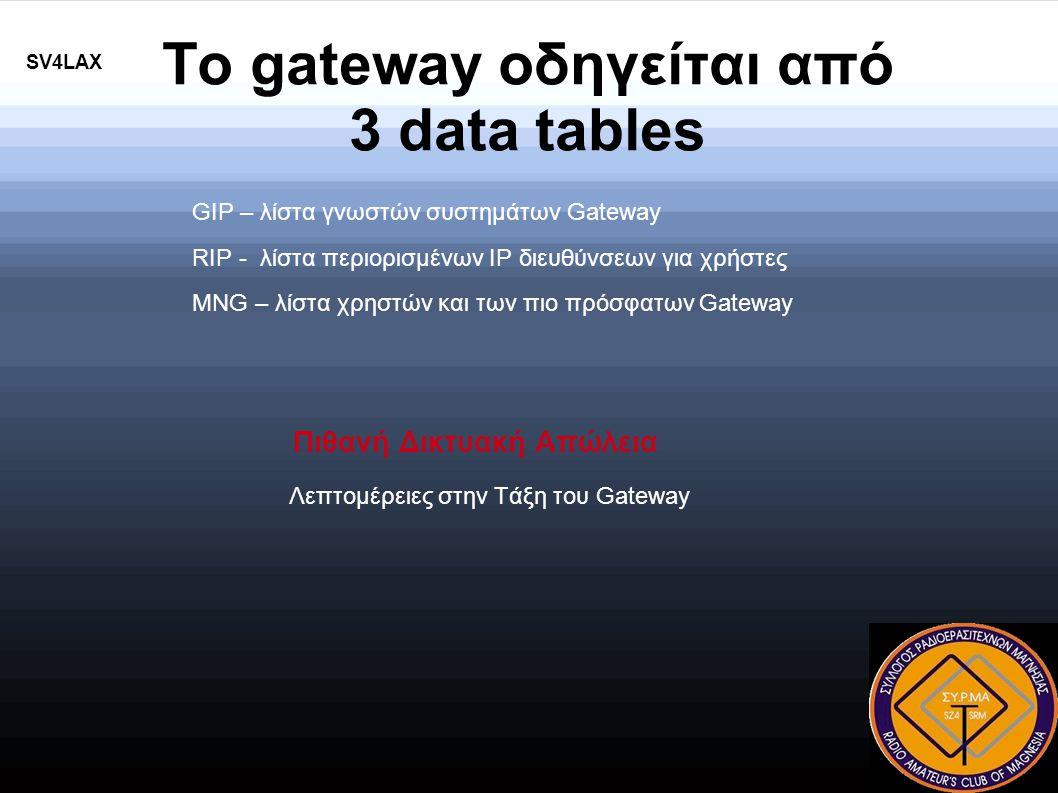 Το gateway οδηγείται από 3 data tables GIP – λίστα γνωστών συστημάτων Gateway RIP - λίστα περιορισμένων IP διευθύνσεων για χρήστες MNG – λίστα χρηστών και των πιο πρόσφατων Gateway Πιθανή Δικτυακή Απώλεια Λεπτομέρειες στην Τάξη του Gateway SV4LAX