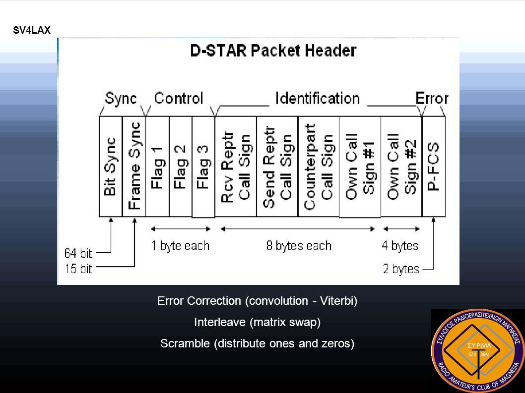 Απαιτήσεις Gateway Όλοι οι Χρήστες έχουν Σταθερές IP Διευθύνσεις Η διεύθυνση IP χρησιμοποιείται μόνο στη συσκευή στην άλλη πλευρά του ID – 1.