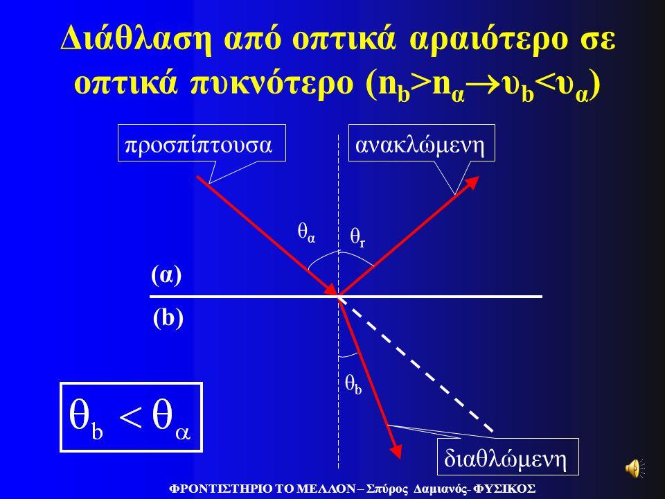 Συμπεράσματα στο νόμο του Snell (σελ. 65 Σχολ.) ΦΡΟΝΤΙΣΤΗΡΙΟ ΤΟ ΜΕΛΛΟΝ – Σπύρος Δαμιανός- ΦΥΣΙΚΟΣ