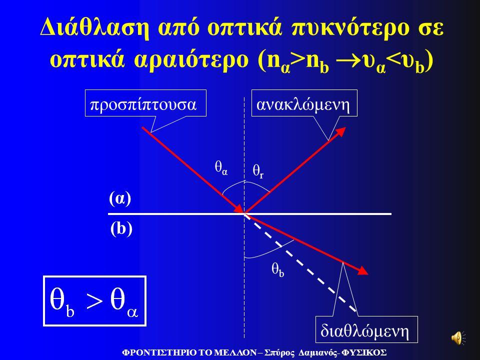 θαθα θrθr θbθb προσπίπτουσαανακλώμενη διαθλώμενη Διάθλαση από οπτικά αραιότερο σε οπτικά πυκνότερο (n b >n α  υ b <υ α ) (α) (b) ΦΡΟΝΤΙΣΤΗΡΙΟ ΤΟ ΜΕΛΛ