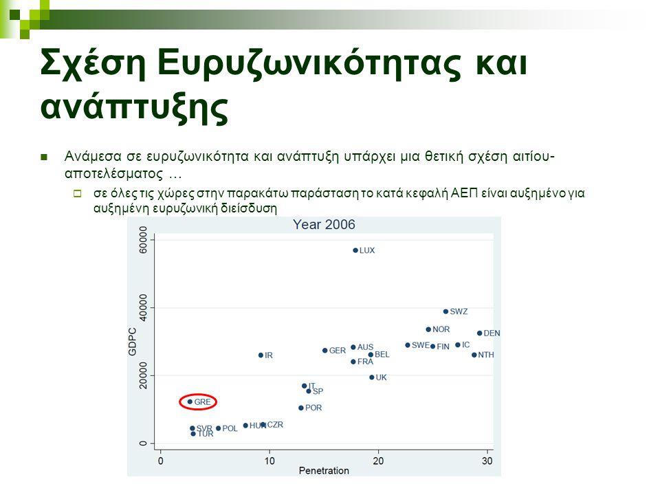 Σχέση Ευρυζωνικότητας και ανάπτυξης Ανάμεσα σε ευρυζωνικότητα και ανάπτυξη υπάρχει μια θετική σχέση αιτίου- αποτελέσματος …  σε όλες τις χώρες στην παρακάτω παράσταση το κατά κεφαλή ΑΕΠ είναι αυξημένο για αυξημένη ευρυζωνική διείσδυση