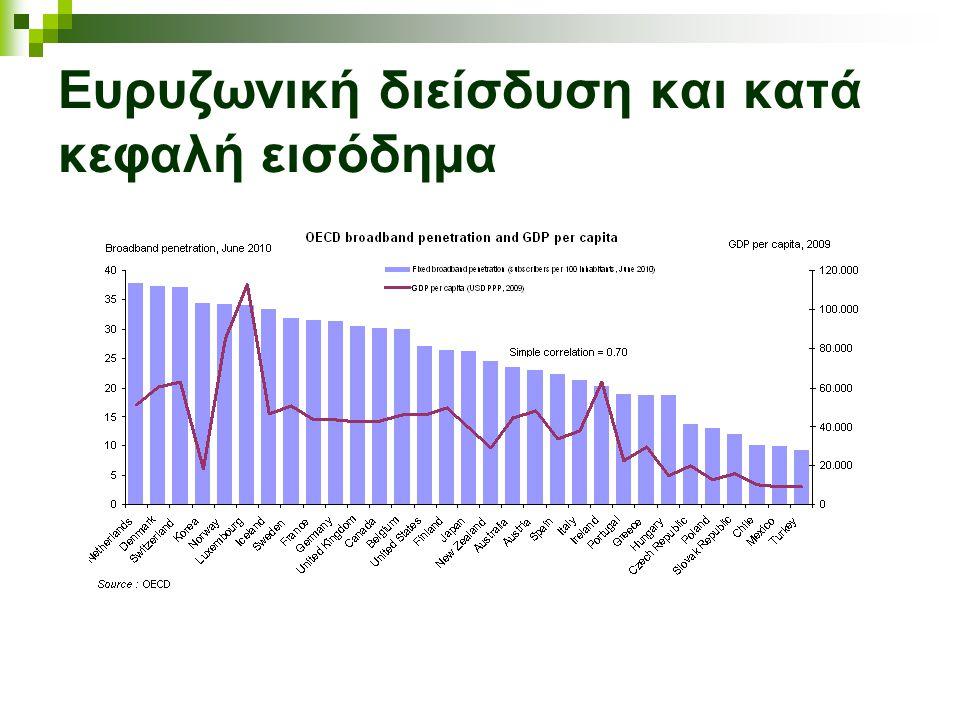 Ευρυζωνική διείσδυση και κατά κεφαλή εισόδημα