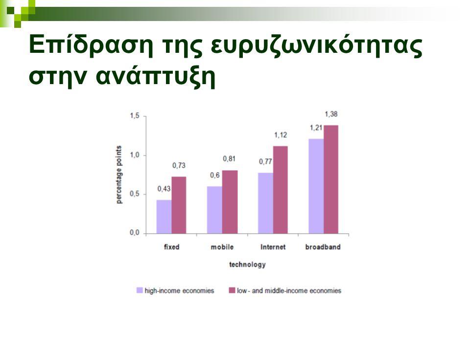 Επίδραση της ευρυζωνικότητας στην ανάπτυξη
