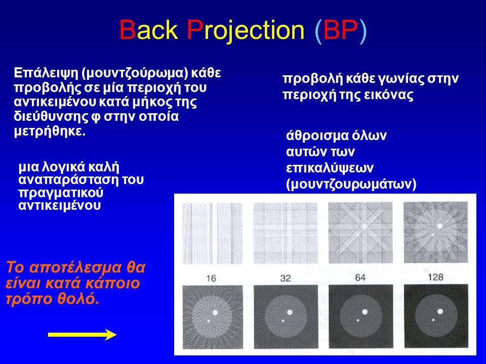 εμπρόσθια προβολή - οπισθοπροβολή Α) Ιδανική εμπρόσθια προβολή της τομής της εικόνας για μια συγκεκριμένη γωνία Β)οπισθοπροβολή για την ίδια γωνία.