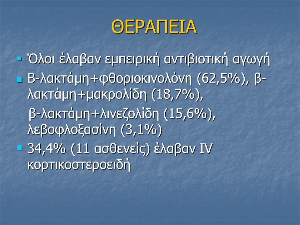 ΘΕΡΑΠΕΙΑ  Όλοι έλαβαν εμπειρική αντιβιοτική αγωγή Β-λακτάμη+φθοριοκινολόνη (62,5%), β- λακτάμη+μακρολίδη (18,7%), Β-λακτάμη+φθοριοκινολόνη (62,5%), β