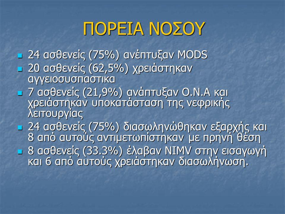ΠΟΡΕΙΑ ΝΟΣΟΥ 24 ασθενείς (75%) ανέπτυξαν MODS 24 ασθενείς (75%) ανέπτυξαν MODS 20 ασθενείς (62,5%) χρειάστηκαν αγγειοσυσπαστικα 20 ασθενείς (62,5%) χρ
