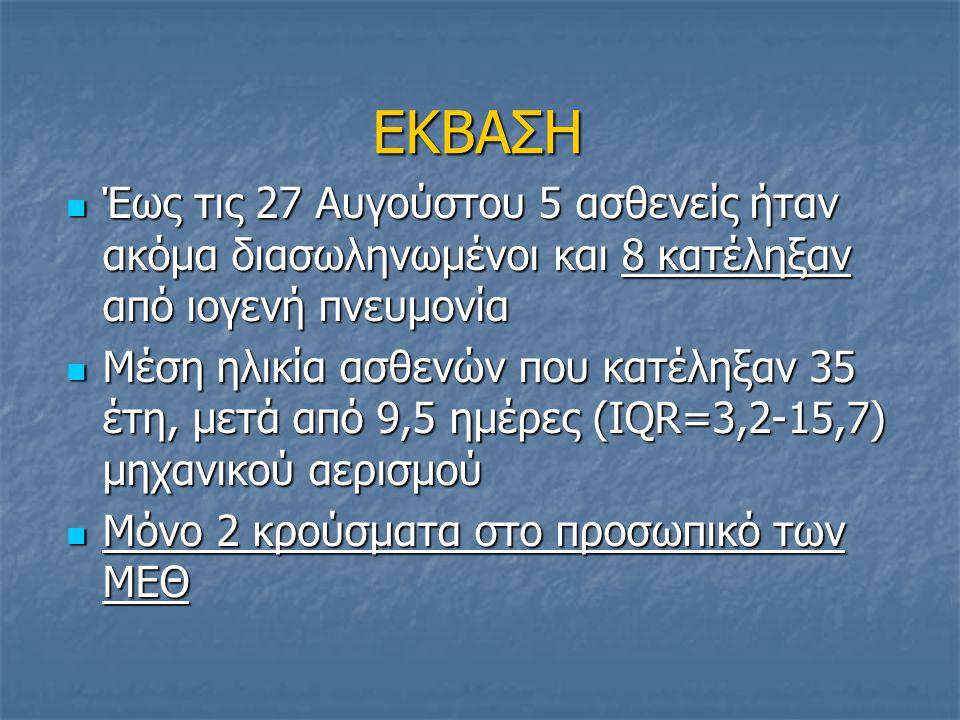 ΕΚΒΑΣΗ Έως τις 27 Αυγούστου 5 ασθενείς ήταν ακόμα διασωληνωμένοι και 8 κατέληξαν από ιογενή πνευμονία Έως τις 27 Αυγούστου 5 ασθενείς ήταν ακόμα διασω