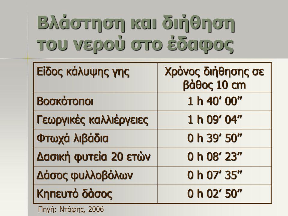 Βλάστηση και διήθηση του νερού στο έδαφος Είδος κάλυψης γης Χρόνος διήθησης σε βάθος 10 cm Βοσκότοποι 1 h 40' 00'' Γεωργικές καλλιέργειες 1 h 09' 04''