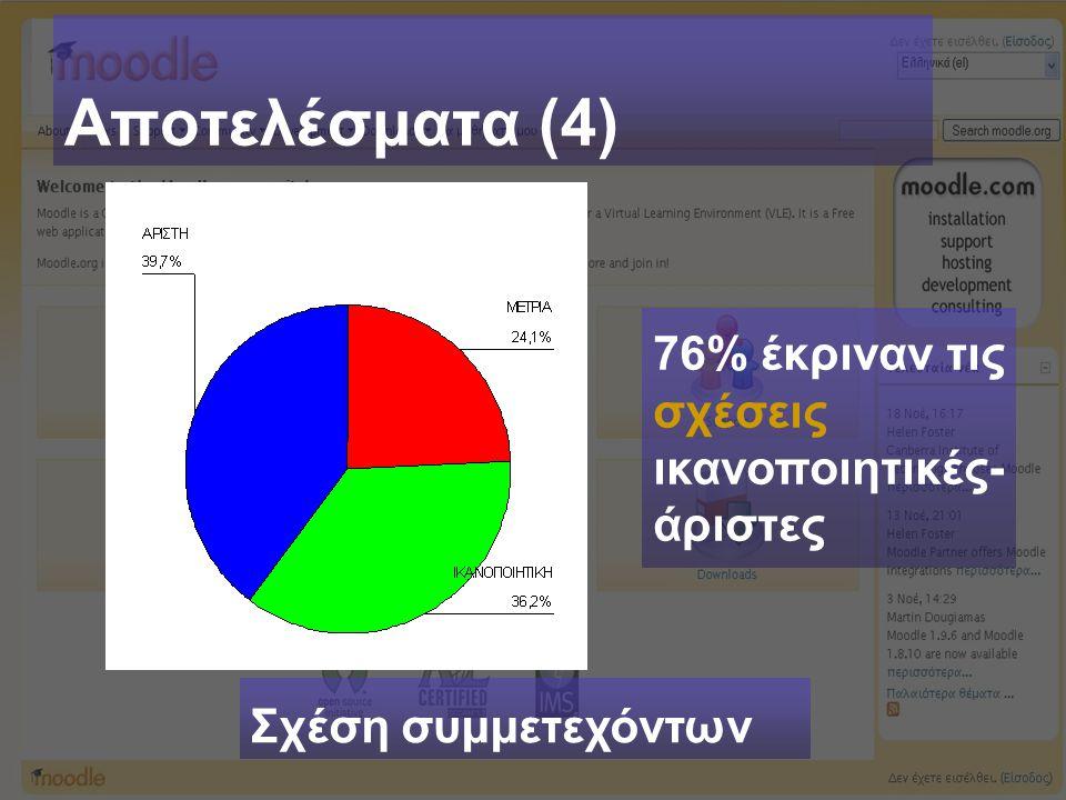 Αποτελέσματα (4) Σχέση συμμετεχόντων 76% έκριναν τις σχέσεις ικανοποιητικές- άριστες