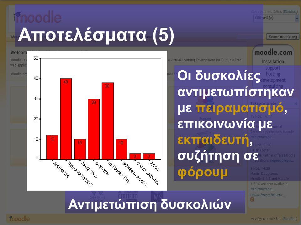 Αποτελέσματα (5) Αντιμετώπιση δυσκολιών Οι δυσκολίες αντιμετωπίστηκαν με πειραματισμό, επικοινωνία με εκπαιδευτή, συζήτηση σε φόρουμ