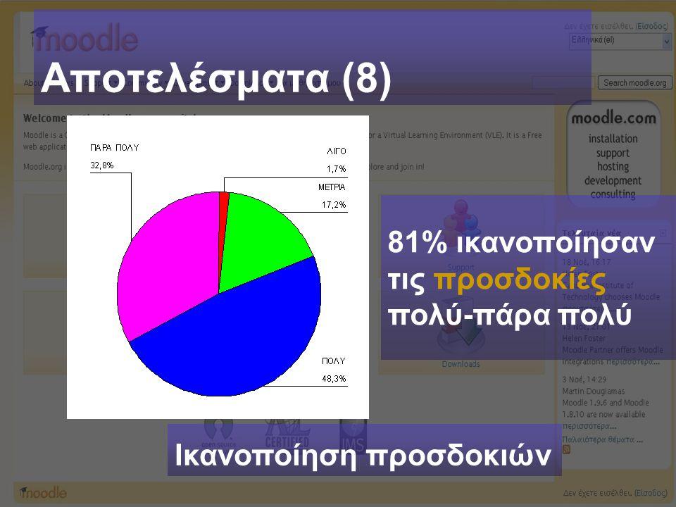 Αποτελέσματα (8) Ικανοποίηση προσδοκιών 81% ικανοποίησαν τις προσδοκίες πολύ-πάρα πολύ