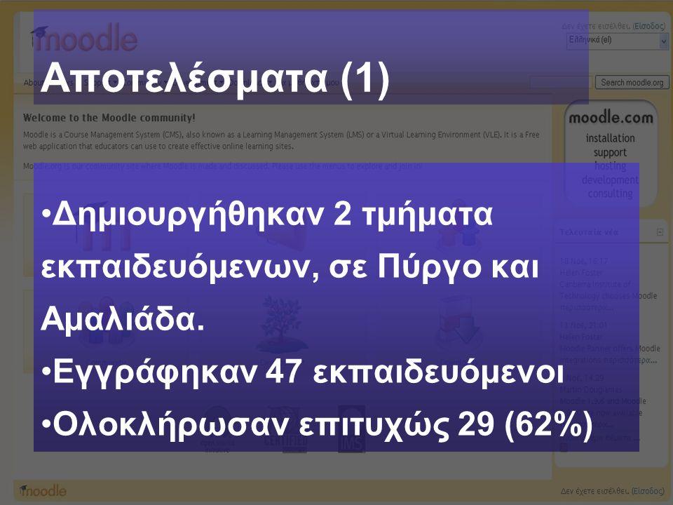 Αποτελέσματα (1) Δημιουργήθηκαν 2 τμήματα εκπαιδευόμενων, σε Πύργο και Αμαλιάδα. Εγγράφηκαν 47 εκπαιδευόμενοι Ολοκλήρωσαν επιτυχώς 29 (62%)