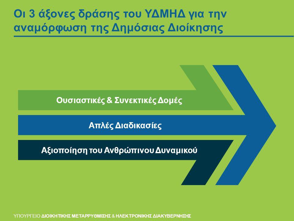 Οι 3 άξονες δράσης του ΥΔΜΗΔ για την αναμόρφωση της Δημόσιας Διοίκησης Ουσιαστικές & Συνεκτικές Δομές Αξιοποίηση του Ανθρώπινου Δυναμικού Απλές Διαδικασίες ΥΠΟΥΡΓΕΙΟ ΔΙΟΙΚΗΤΙΚΗΣ ΜΕΤΑΡΡΥΘΜΙΣΗΣ & ΗΛΕΚΤΡΟΝΙΚΗΣ ΔΙΑΚΥΒΕΡΝΗΣΗΣ