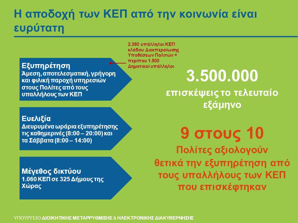 Η αποδοχή των ΚΕΠ από την κοινωνία είναι ευρύτατη 3.500.000 επισκέψεις το τελευταίο εξάμηνο 9 στους 10 Πολίτες αξιολογούν θετικά την εξυπηρέτηση από τους υπαλλήλους των ΚΕΠ που επισκέφτηκαν Εξυπηρέτηση Άμεση, αποτελεσματική, γρήγορη και φιλική παροχή υπηρεσιών στους Πολίτες από τους υπαλλήλους των ΚΕΠ Ευελιξία Διευρυμένα ωράρια εξυπηρέτησης τις καθημερινές (8:00 – 20:00) και τα Σάββατα (8:00 – 14:00) Μέγεθος δικτύου 1.060 ΚΕΠ σε 325 Δήμους της Χώρας ΥΠΟΥΡΓΕΙΟ ΔΙΟΙΚΗΤΙΚΗΣ ΜΕΤΑΡΡΥΘΜΙΣΗΣ & ΗΛΕΚΤΡΟΝΙΚΗΣ ΔΙΑΚΥΒΕΡΝΗΣΗΣ 2.390 υπάλληλοι ΚΕΠ κλάδου Διεκπεραίωσης Υποθέσεων Πολιτών + περίπου 1.500 Δημοτικοί υπάλληλοι