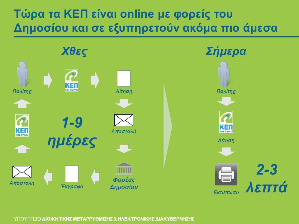 Τώρα τα ΚΕΠ είναι online με φορείς του Δημοσίου και σε εξυπηρετούν ακόμα πιο άμεσα ΣήμεραΧθες ΥΠΟΥΡΓΕΙΟ ΔΙΟΙΚΗΤΙΚΗΣ ΜΕΤΑΡΡΥΘΜΙΣΗΣ & ΗΛΕΚΤΡΟΝΙΚΗΣ ΔΙΑΚΥΒΕΡΝΗΣΗΣ 2-3 λεπτά 1-9 ημέρες Πολίτης Αίτηση Φορέας Δημοσίου Αποστολή Έγγραφο Πολίτης Αίτηση Εκτύπωση