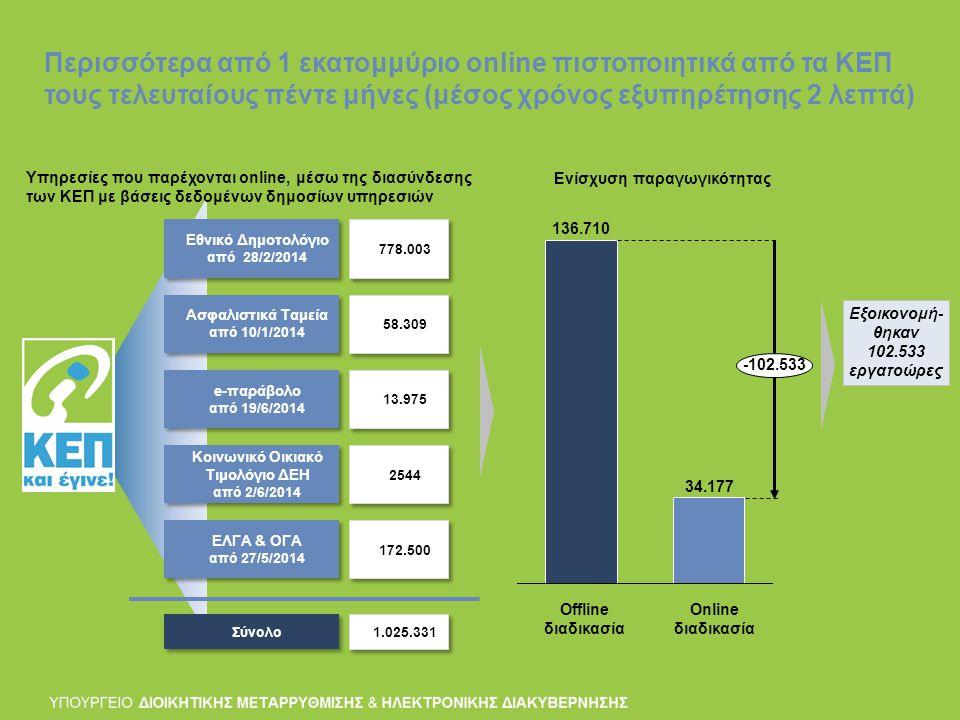 Περισσότερα από 1 εκατομμύριο online πιστοποιητικά από τα ΚΕΠ τους τελευταίους πέντε μήνες (μέσος χρόνος εξυπηρέτησης 2 λεπτά) Εθνικό Δημοτολόγιο από 28/2/2014 Εθνικό Δημοτολόγιο από 28/2/2014 778.003 Ασφαλιστικά Ταμεία από 10/1/2014 Ασφαλιστικά Ταμεία από 10/1/2014 58.309 e-παράβολο από 19/6/2014 e-παράβολο από 19/6/2014 13.975 Κοινωνικό Οικιακό Τιμολόγιο ΔΕΗ από 2/6/2014 Κοινωνικό Οικιακό Τιμολόγιο ΔΕΗ από 2/6/2014 2544 ΕΛΓΑ & ΟΓΑ από 27/5/2014 ΕΛΓΑ & ΟΓΑ από 27/5/2014 172.500 Σύνολο 1.025.331 Υπηρεσίες που παρέχονται online, μέσω της διασύνδεσης των ΚΕΠ με βάσεις δεδομένων δημοσίων υπηρεσιών Ενίσχυση παραγωγικότητας -102.533 Offline διαδικασία Online διαδικασία 136.710 34.177 Εξοικονομή- θηκαν 102.533 εργατοώρες