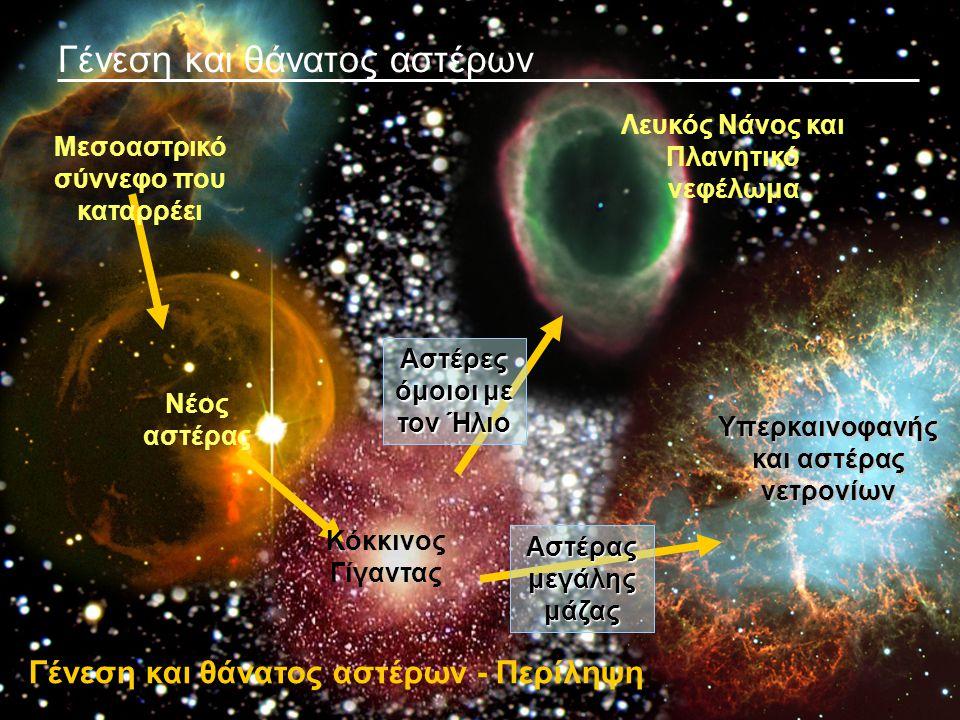 Γένεση και θάνατος αστέρων Γένεση και θάνατος αστέρων - Περίληψη Μεσοαστρικό σύννεφο που καταρρέει Νέος αστέρας Κόκκινος Γίγαντας Αστέρας μεγάλης μάζα