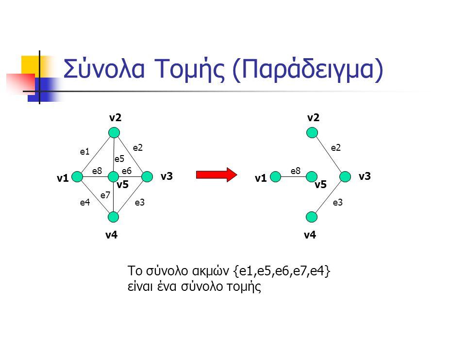 Σύνολα Τομής κι Επικαλύπτοντα Δέντρα Η πρόσθεση μιας χορδής σε ένα επικαλύπτον δέντρο δίνει ένα υπογράφημα που περιέχει ακριβώς ένα κύκλωμα Επειδή ένα επικαλύπτον δέντρο περιέχει ένα μοναδικό μονοπάτι μεταξύ δύο οποιωνδήποτε κορυφών v1 v2 v3 v4 v5 e2 e3 e8 e6e6 v1 v2 v3 v4 v5 e2 e3 e8 e6e6 v1 v2 v3 v4 v5 e2 e3 e8 e6e6 Αδύνατο!