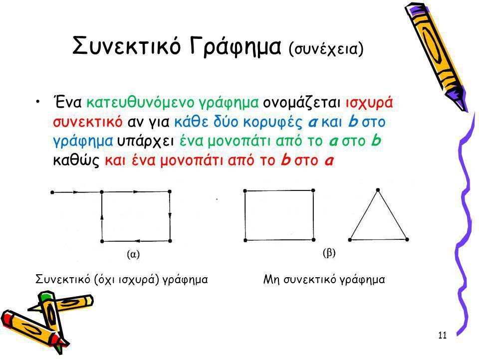 Συνεκτικό Γράφημα (συνέχεια) Ένα κατευθυνόμενο γράφημα ονομάζεται ισχυρά συνεκτικό αν για κάθε δύο κορυφές α και b στο γράφημα υπάρχει ένα μονοπάτι από το a στο b καθώς και ένα μονοπάτι από το b στο a 11 Συνεκτικό (όχι ισχυρά) γράφημαΜη συνεκτικό γράφημα