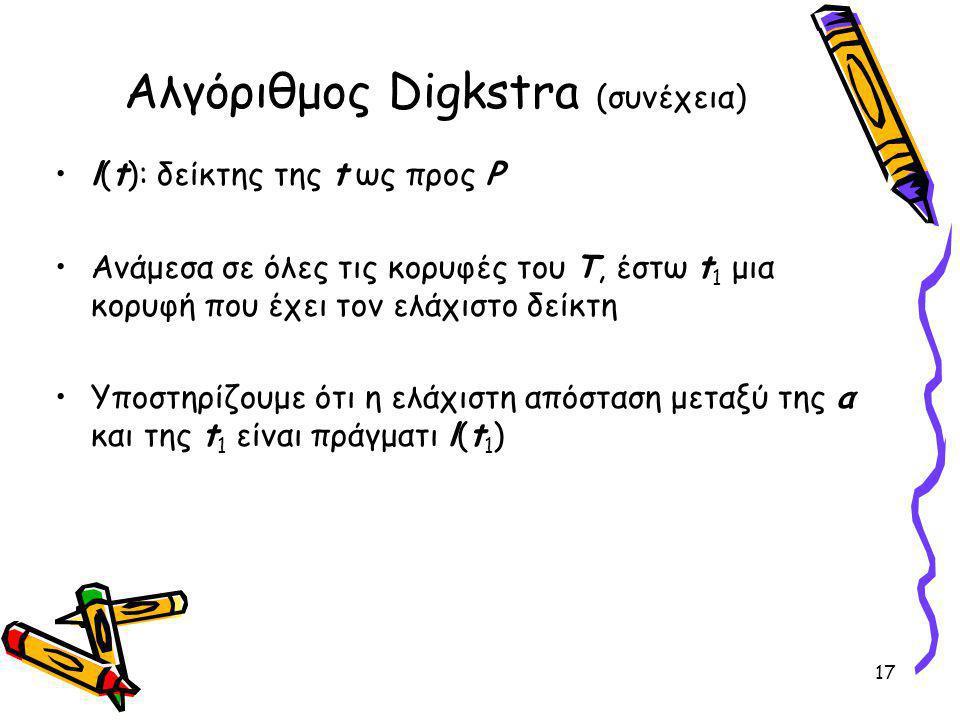 Αλγόριθμος Digkstra (συνέχεια) l(t): δείκτης της t ως προς P Ανάμεσα σε όλες τις κορυφές του Τ, έστω t 1 μια κορυφή που έχει τον ελάχιστο δείκτη Υποστηρίζουμε ότι η ελάχιστη απόσταση μεταξύ της α και της t 1 είναι πράγματι l(t 1 ) 17