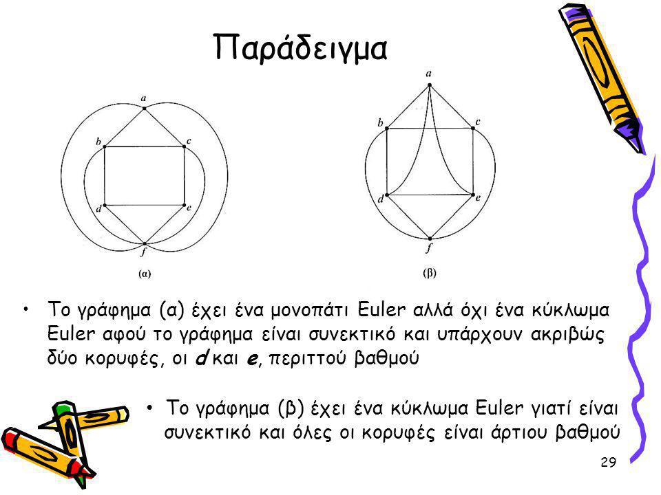 Παράδειγμα Το γράφημα (α) έχει ένα μονοπάτι Euler αλλά όχι ένα κύκλωμα Euler αφού το γράφημα είναι συνεκτικό και υπάρχουν ακριβώς δύο κορυφές, οι d και e, περιττού βαθμού 29 Το γράφημα (β) έχει ένα κύκλωμα Euler γιατί είναι συνεκτικό και όλες οι κορυφές είναι άρτιου βαθμού