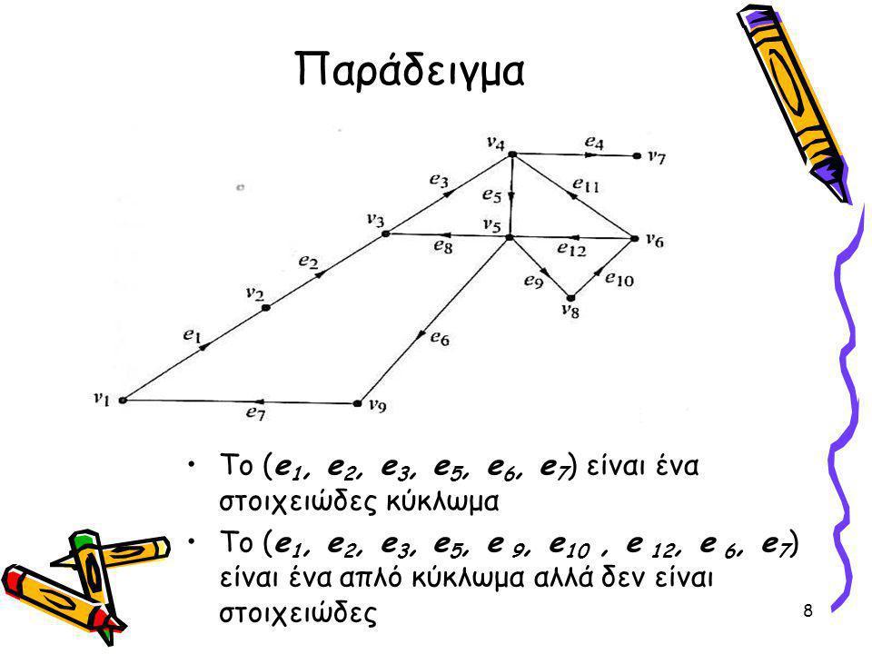 Παράδειγμα Το (e 1, e 2, e 3, e 5, e 6, e 7 ) είναι ένα στοιχειώδες κύκλωμα Το (e 1, e 2, e 3, e 5, e 9, e 10, e 12, e 6, e 7 ) είναι ένα απλό κύκλωμα αλλά δεν είναι στοιχειώδες 8