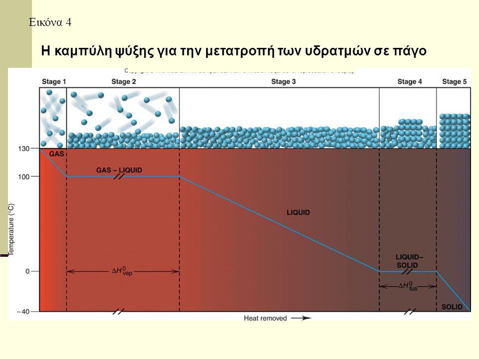 Εικόνα 4 Η καμπύλη ψύξης για την μετατροπή των υδρατμών σε πάγο