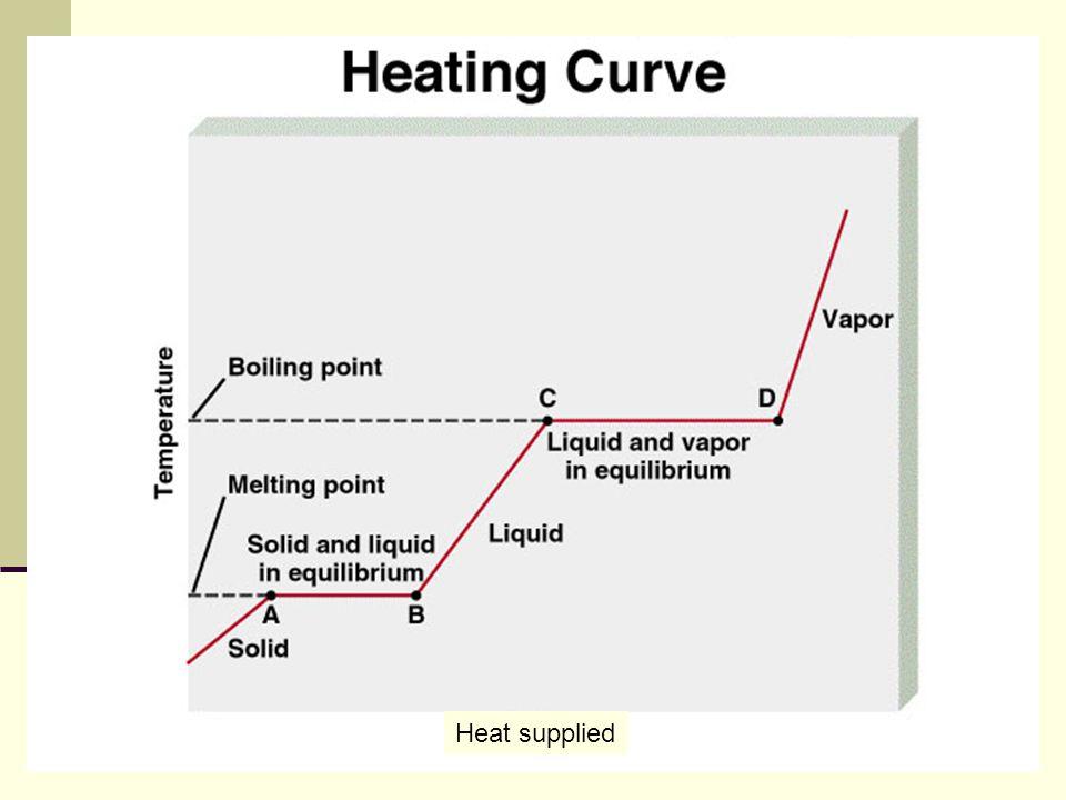 Heat supplied