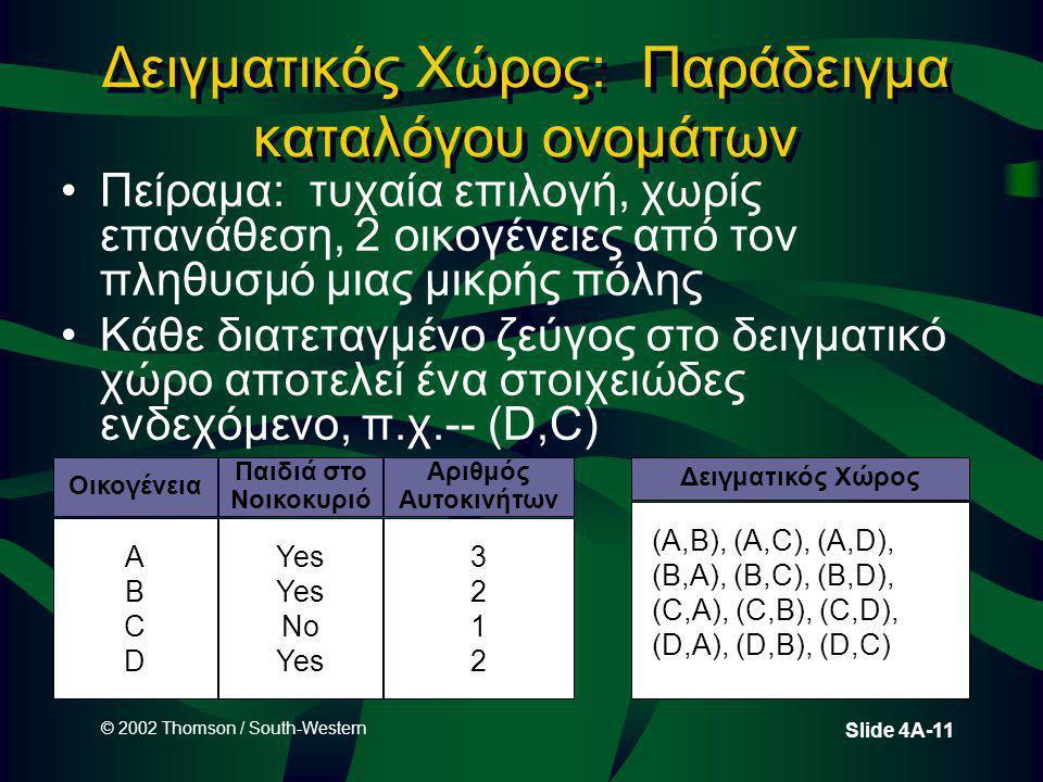 © 2002 Thomson / South-Western Slide 4A-11 Δειγματικός Χώρος: Παράδειγμα καταλόγου ονομάτων Πείραμα: τυχαία επιλογή, χωρίς επανάθεση, 2 οικογένειες από τον πληθυσμό μιας μικρής πόλης Κάθε διατεταγμένο ζεύγος στο δειγματικό χώρο αποτελεί ένα στοιχειώδες ενδεχόμενο, π.χ.-- (D,C) Οικογένεια Παιδιά στο Νοικοκυριό Αριθμός Αυτοκινήτων ABCDABCD Yes No Yes 32123212 Δειγματικός Χώρος (A,B), (A,C), (A,D), (B,A), (B,C), (B,D), (C,A), (C,B), (C,D), (D,A), (D,B), (D,C)