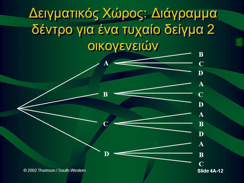 © 2002 Thomson / South-Western Slide 4A-12 Δειγματικός Χώρος: Διάγραμμα δέντρο για ένα τυχαίο δείγμα 2 οικογενειών A B C D D B C D A C D A B C A B