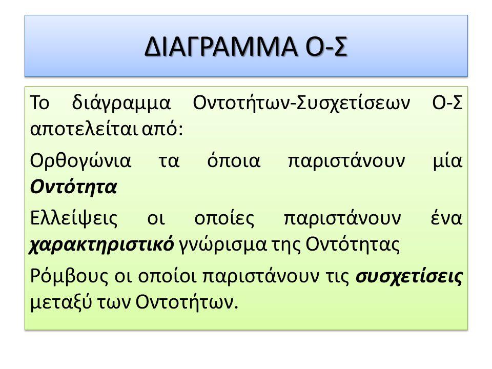 ΔΙΑΓΡΑΜΜΑ Ο-Σ Το διάγραμμα Οντοτήτων-Συσχετίσεων Ο-Σ αποτελείται από: Ορθογώνια τα όποια παριστάνουν μία Οντότητα Ελλείψεις οι οποίες παριστάνουν ένα χαρακτηριστικό γνώρισμα της Οντότητας Ρόμβους οι οποίοι παριστάνουν τις συσχετίσεις μεταξύ των Οντοτήτων.
