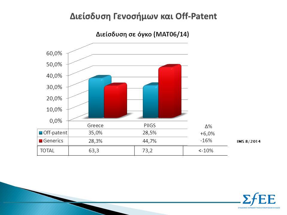 Διείσδυση Γενοσήμων και Off-Patent IMS 8/2014 TOTAL 63,3 73,2 <-10%
