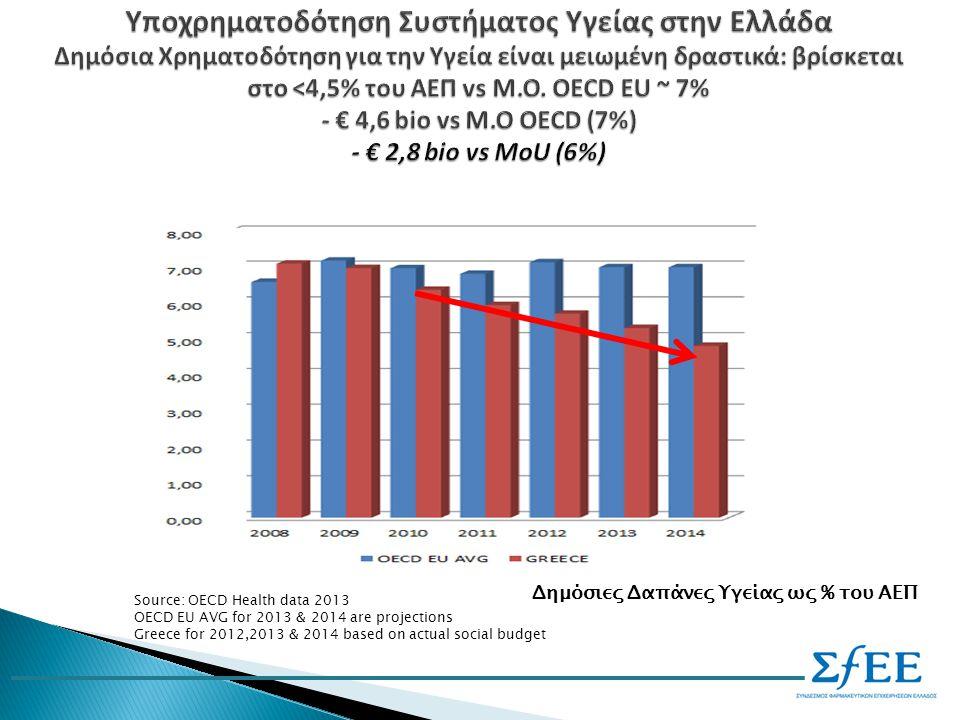 Υποχρηματοδότηση Συστήματος Υγείας στην Ελλάδα Δημόσια Χρηματοδότηση για την Υγεία είναι μειωμένη δραστικά: βρίσκεται στο <4,5% του ΑΕΠ vs Μ.Ο.