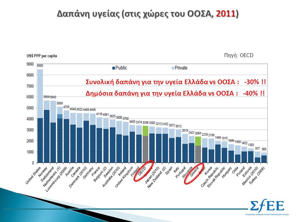 Συνολική δαπάνη για την υγεία Ελλάδα vs ΟΟΣΑ : -30% !.