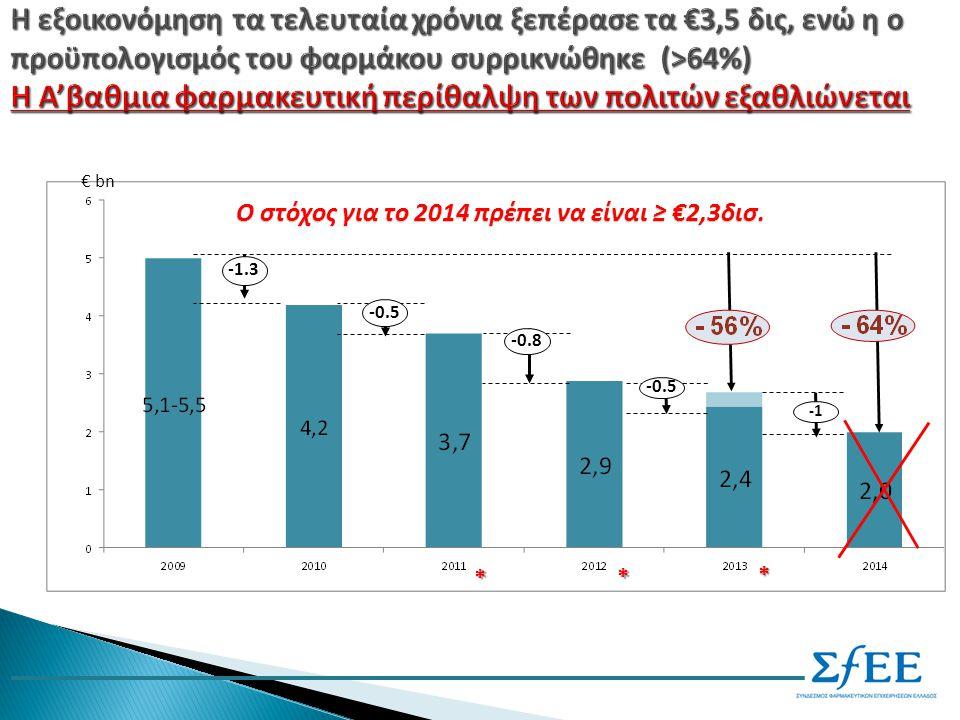 € bn -1.3 -0.5 -0.8 -0.5 Ο στόχος για το 2014 πρέπει να είναι ≥ €2,3δισ. * * *