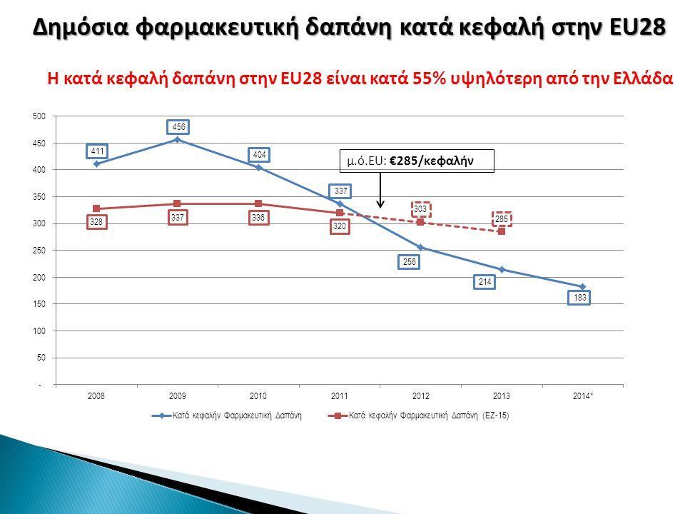 Η κατά κεφαλή δαπάνη στην EU28 είναι κατά 55% υψηλότερη από την Ελλάδα Δημόσια φαρμακευτική δαπάνη κατά κεφαλή στην EU28 μ.ό.EU: €285/κεφαλήν