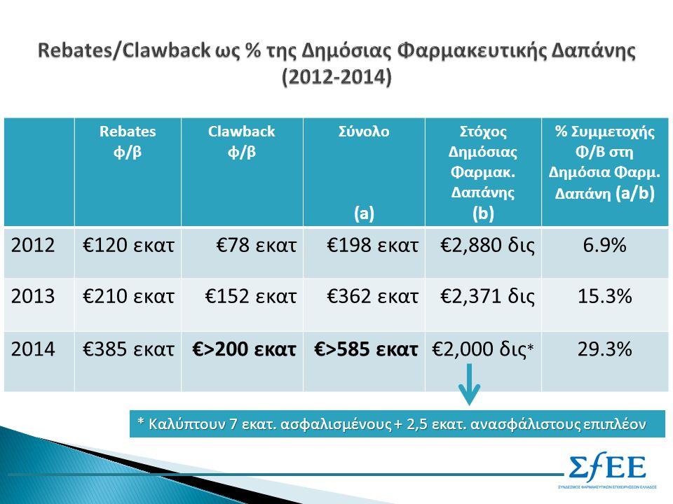 Rebates φ/β Clawback φ/β Σύνολο (a) Στόχος Δημόσιας Φαρμακ.
