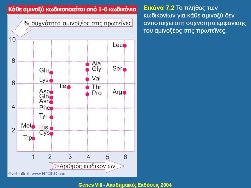 Genes VIII - Ακαδημαϊκές Εκδόσεις 2004 Εικόνα 7.2 Το πλήθος των κωδικονίων για κάθε αμινοξύ δεν αντιστοιχεί στη συχνότητα εμφάνισης του αμινοξέος στις