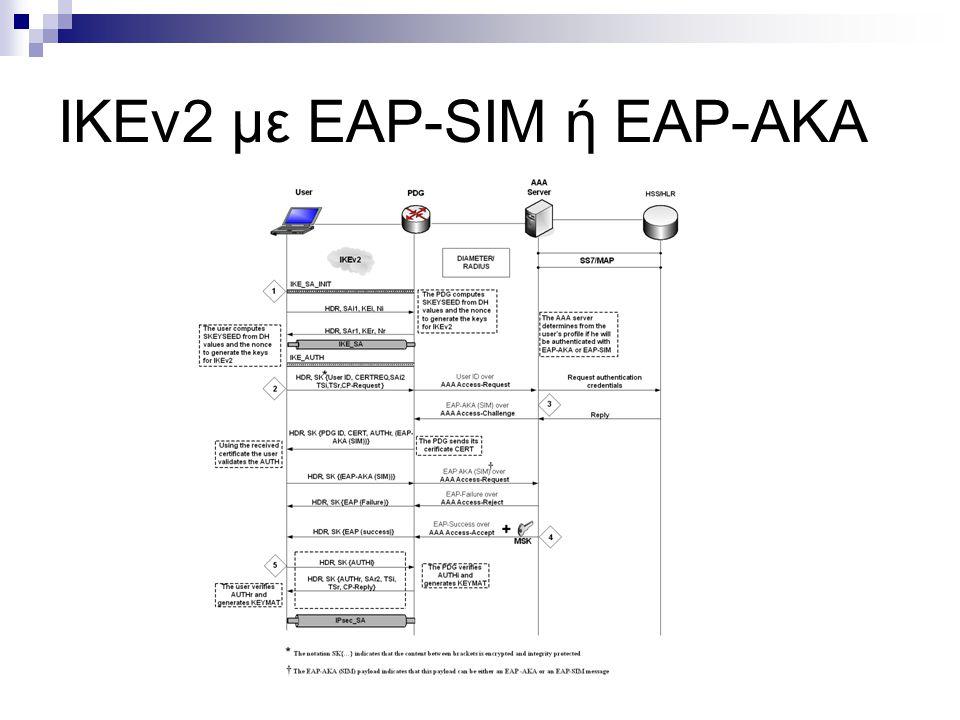 ΙKEv2 με EAP-SIM ή EAP-AKA