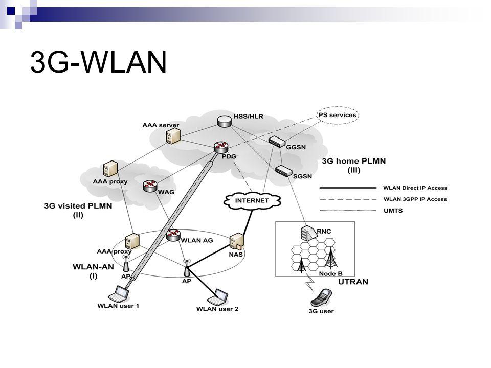 3G-WLAN
