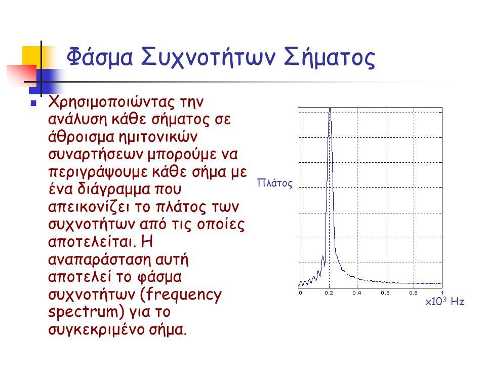 Φάσμα Συχνοτήτων Σήματος Χρησιμοποιώντας την ανάλυση κάθε σήματος σε άθροισμα ημιτονικών συναρτήσεων μπορούμε να περιγράψουμε κάθε σήμα με ένα διάγραμ
