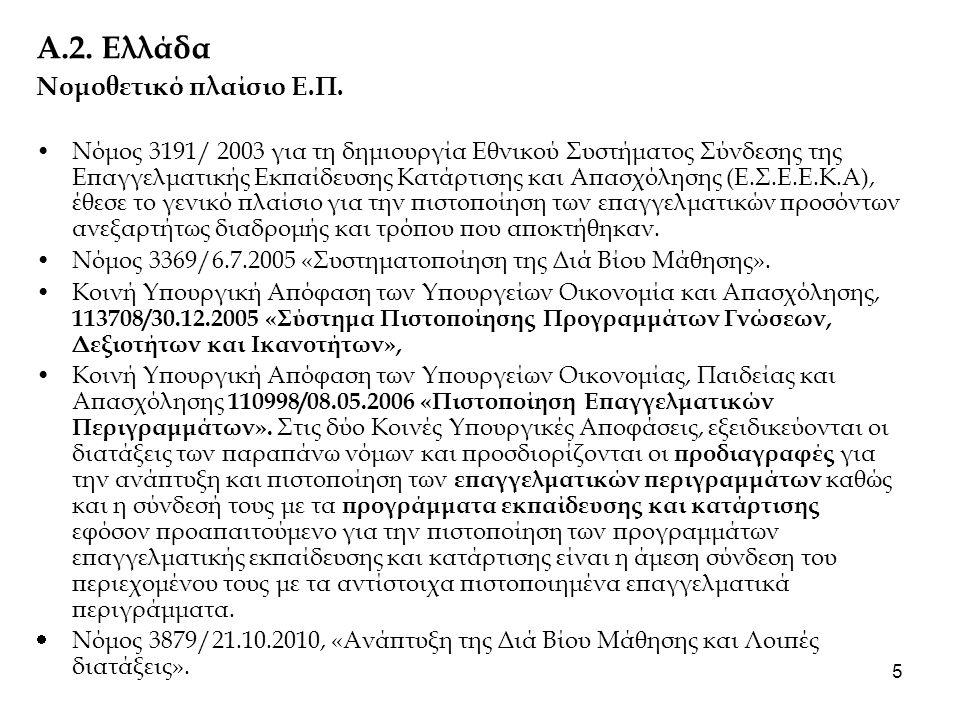 6 Α.3 Υλοποίηση πιστοποιημένων Επαγγελματικών Περιγραμμάτων 2008-2010 202 Πιστοποιημένα Επαγγελματικά Περιγράμματα: Για πρώτη φορά στη χώρα μας, στα πλαίσια διεθνούς διαγωνισμού που προκήρυξε σε δύο φάσεις το ΕΚΕΠΙΣ για την ανάπτυξη επαγγελματικών περιγραμμάτων, κατά την περίοδο 2008 έως 2010, αναπτύχθηκαν με κοινή μεθοδολογία από την ένωση νομικών προσώπων που αποτελείται από τους κοινωνικούς εταίρους και πιστοποιήθηκαν από το ΕΚΕΠΙΣ, 202 επαγγελματικά περιγράμματα.